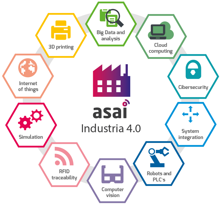 asai industria 4.0